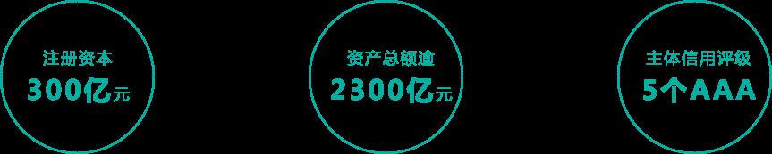 2021安徽省投資集團社會招聘6人公告
